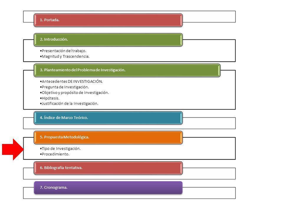 1. Portada. Presentación del trabajo. Magnitud y Trascendencia. 2. Introducción. Antecedentes DE INVESTIGACIÓN. Pregunta de Investigación. Objetivo y
