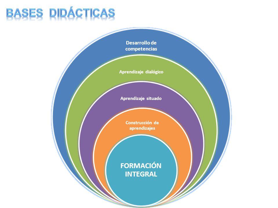 Desarrollo de competencias Aprendizaje dialógico Aprendizaje situado Construcción de aprendizajes FORMACIÓ N INTEGRAL