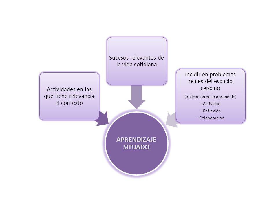 APRENDIZAJE SITUADO Actividades en las que tiene relevancia el contexto Sucesos relevantes de la vida cotidiana Incidir en problemas reales del espacio cercano (aplicación de lo aprendido) - Actividad - Reflexión - Colaboración
