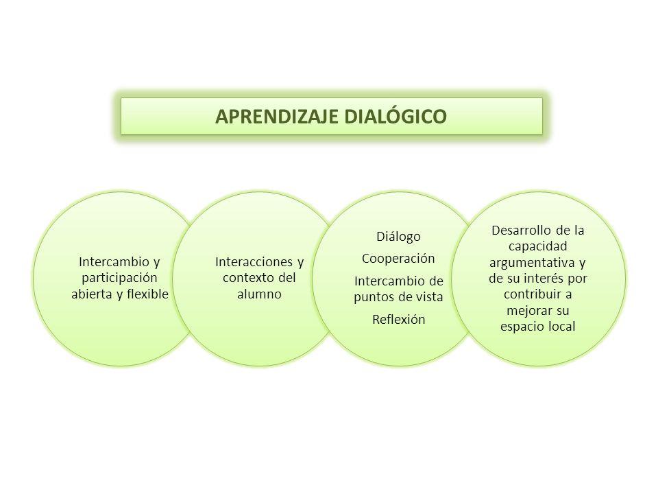 APRENDIZAJE DIALÓGICO Intercambio y participación abierta y flexible Interacciones y contexto del alumno Diálogo Cooperación Intercambio de puntos de vista Reflexión Desarrollo de la capacidad argumentativa y de su interés por contribuir a mejorar su espacio local
