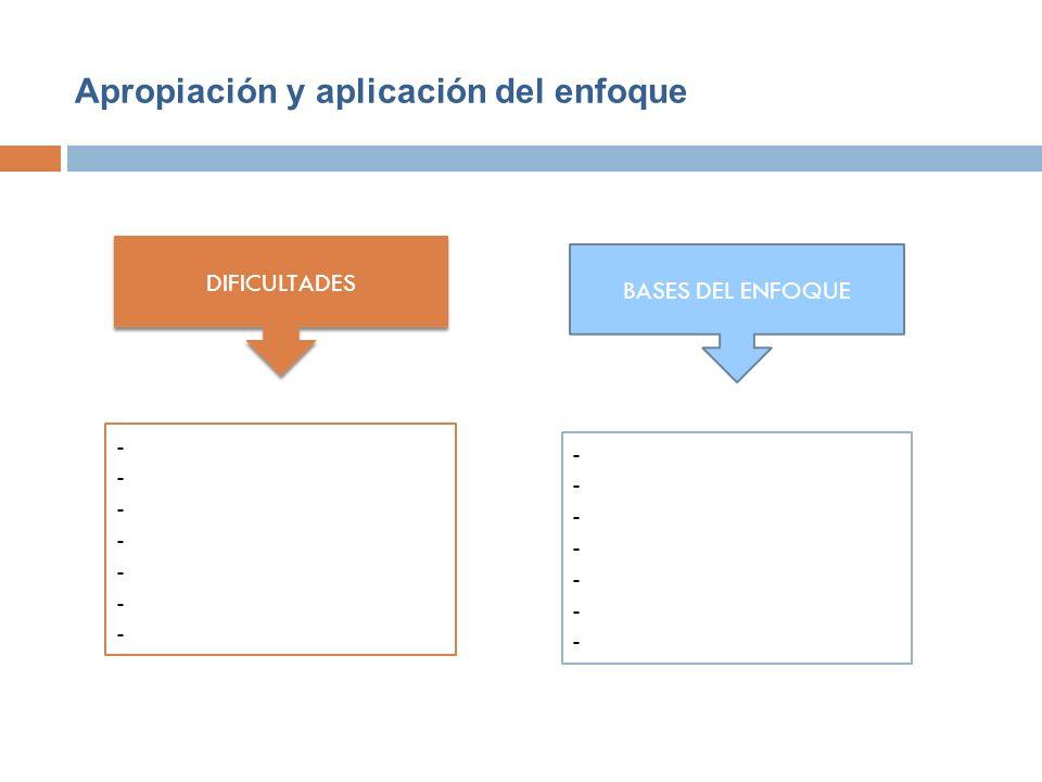 Apropiación y aplicación del enfoque DIFICULTADES BASES DEL ENFOQUE -------------- --------------