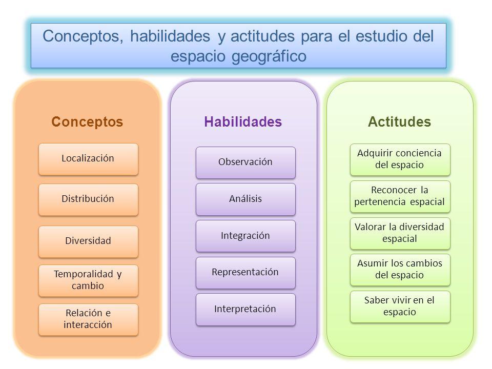Conceptos Localización Distribución Diversidad Temporalidad y cambio Habilidades Relación e interacción Observación Análisis Integración Representació