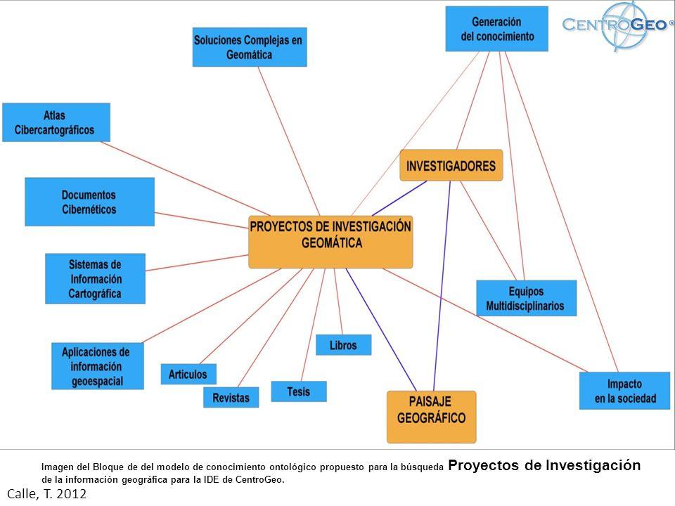 Imagen del bloque de Investigadores del modelo de conocimiento ontológico propuesto para la búsqueda de la información geográfica para la IDE de CentroGeo.
