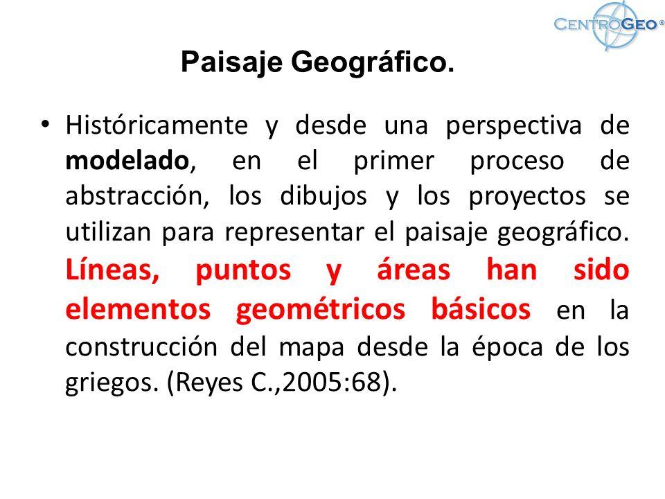 Imagen del Bloque de del modelo de conocimiento ontológico propuesto para la búsqueda Proyectos de Investigación de la información geográfica para la