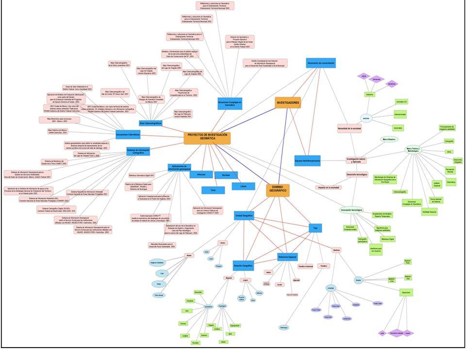 Imagen del Bloque del Paisaje Geográfico del modelo de conocimiento ontológico propuesto para la búsqueda de la información geográfica para la IDE de CentroGeo.