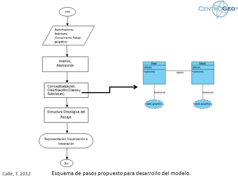 Modelo de Conocimiento Ontológico para un Paisaje Geográfico.
