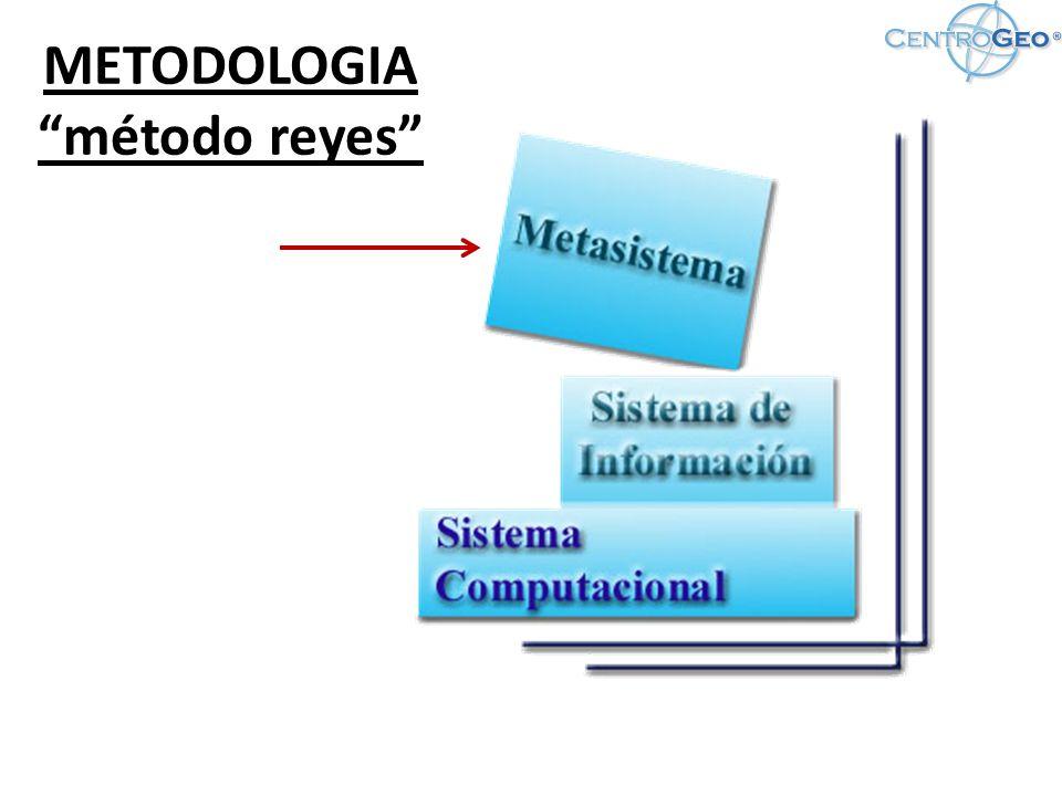 Imagen del Bloque de del modelo de conocimiento ontológico propuesto para la búsqueda Proyectos de Investigación de la información geográfica para la IDE de CentroGeo.