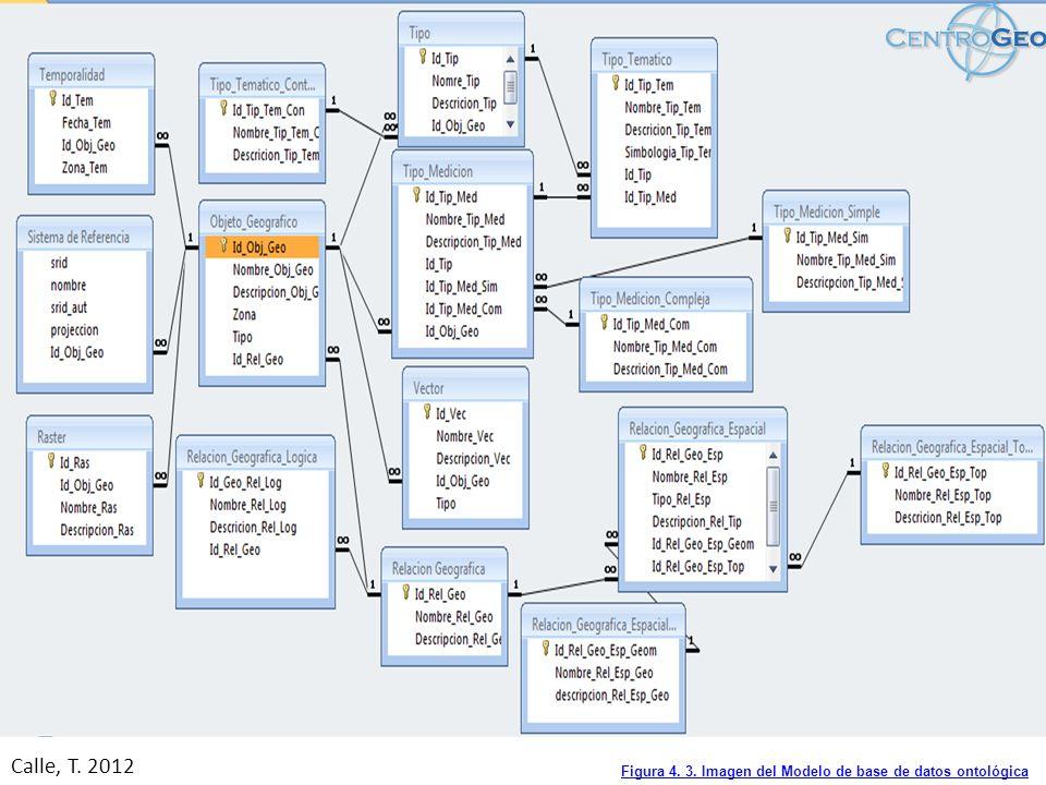 Esquema de pasos propuesto para desarrollo del modelo. Calle, T. 2012