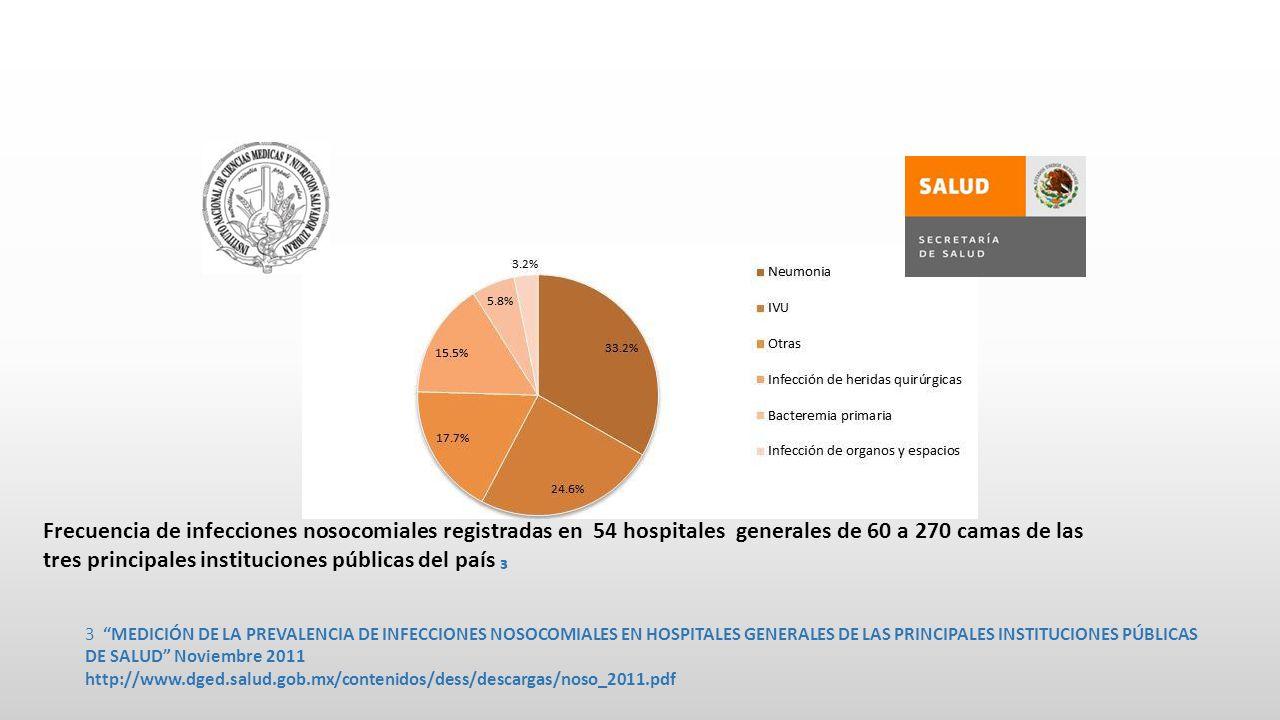 Frecuencia de infecciones nosocomiales registradas en 54 hospitales generales de 60 a 270 camas de las tres principales instituciones públicas del país 3 MEDICIÓN DE LA PREVALENCIA DE INFECCIONES NOSOCOMIALES EN HOSPITALES GENERALES DE LAS PRINCIPALES INSTITUCIONES PÚBLICAS DE SALUD Noviembre 2011 http://www.dged.salud.gob.mx/contenidos/dess/descargas/noso_2011.pdf