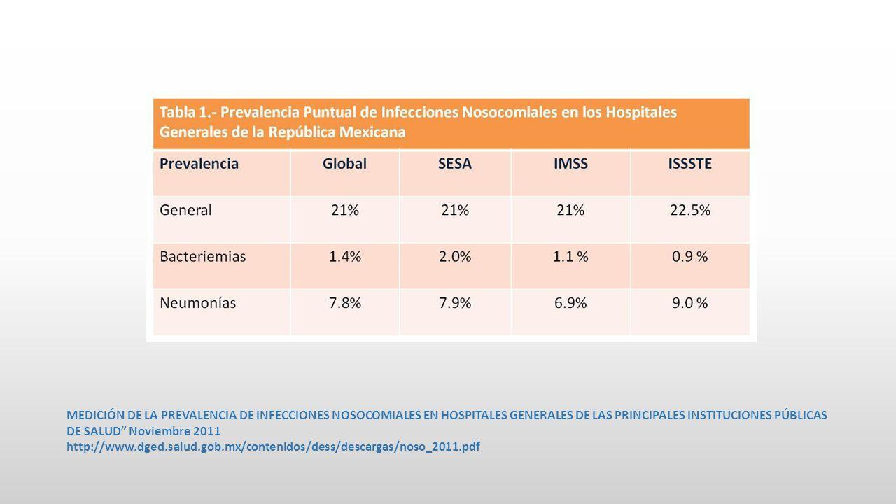 MEDICIÓN DE LA PREVALENCIA DE INFECCIONES NOSOCOMIALES EN HOSPITALES GENERALES DE LAS PRINCIPALES INSTITUCIONES PÚBLICAS DE SALUD Noviembre 2011 http://www.dged.salud.gob.mx/contenidos/dess/descargas/noso_2011.pdf