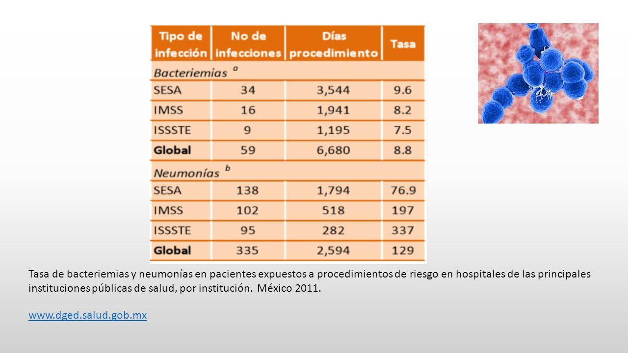 Tasa de bacteriemias y neumonías en pacientes expuestos a procedimientos de riesgo en hospitales de las principales instituciones públicas de salud, por institución.