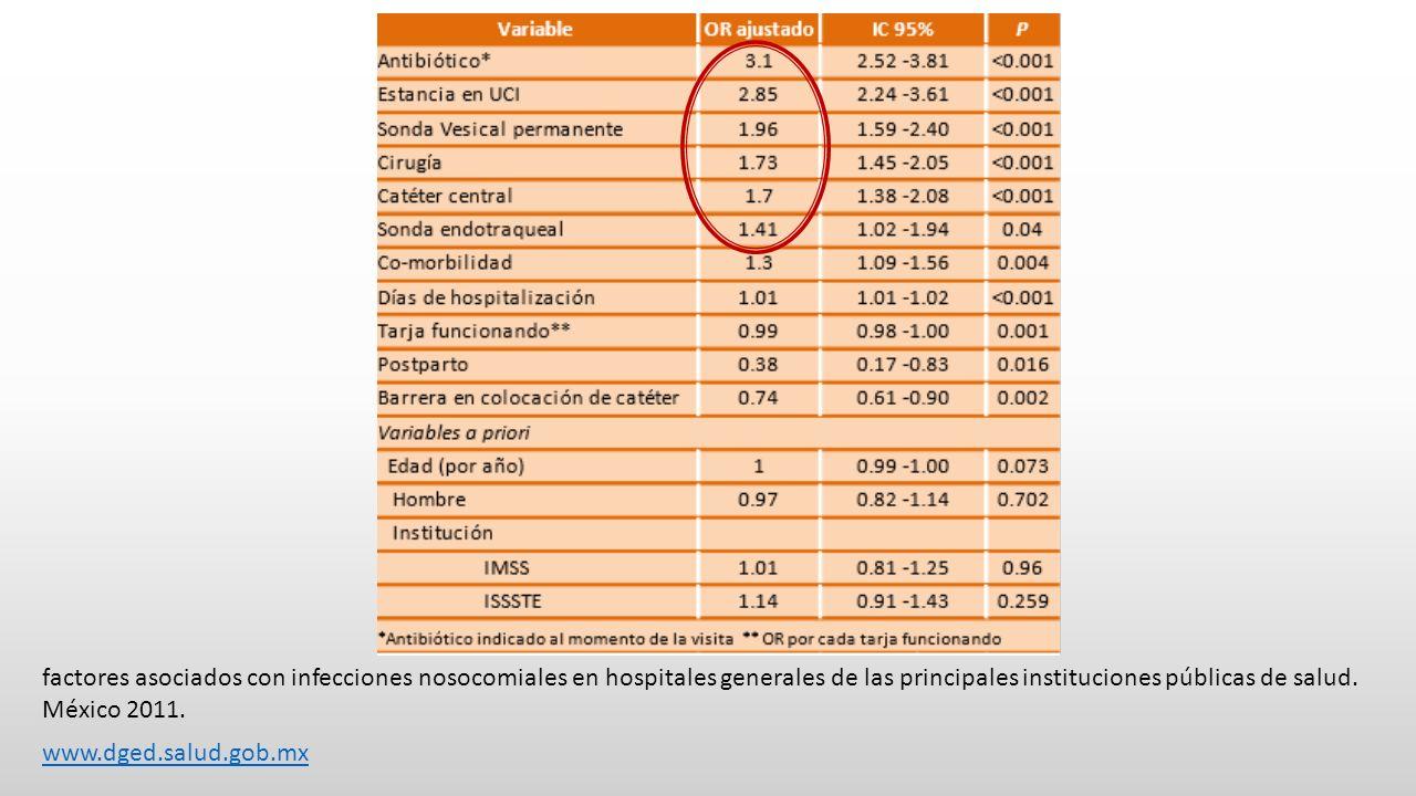 factores asociados con infecciones nosocomiales en hospitales generales de las principales instituciones públicas de salud. México 2011. www.dged.salu