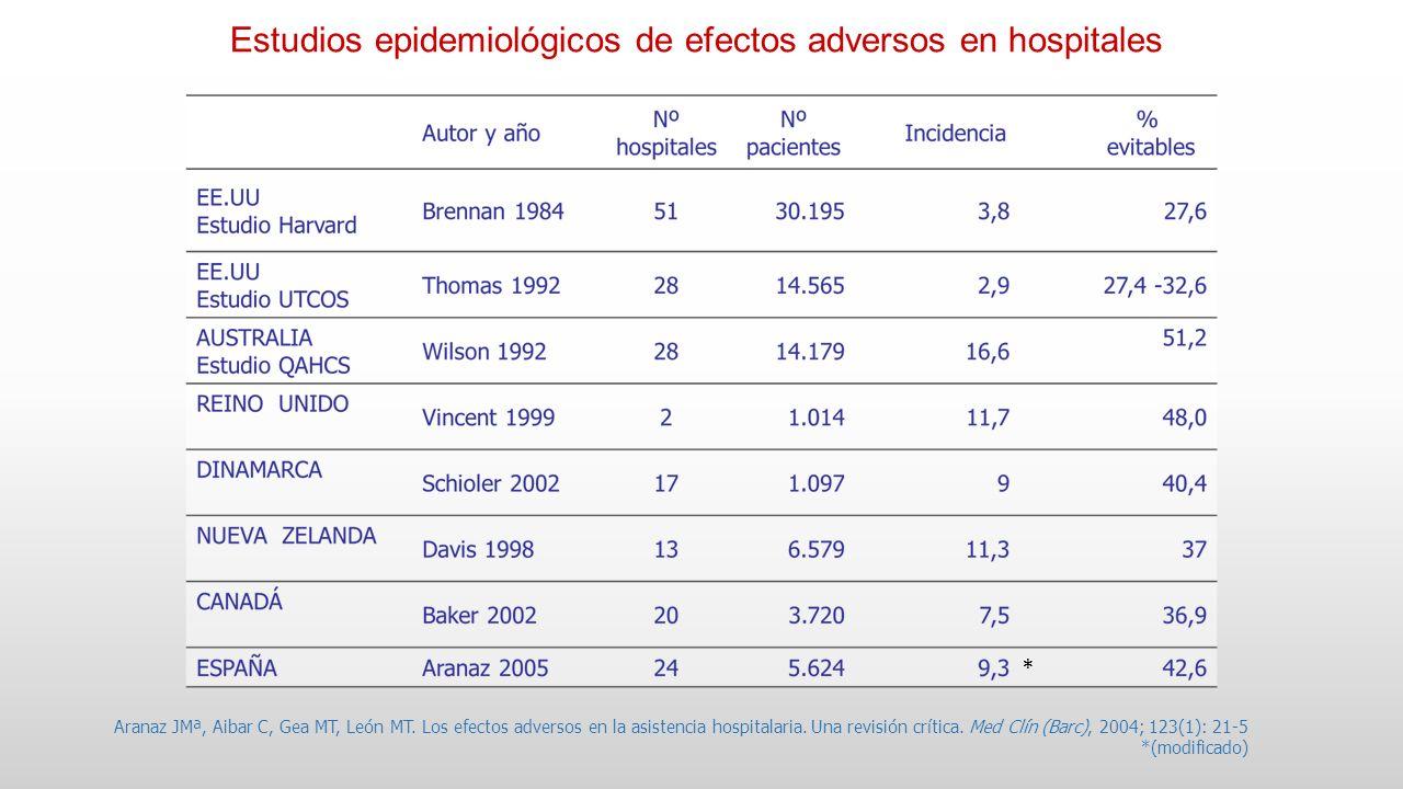 Aranaz JMª, Aibar C, Gea MT, León MT. Los efectos adversos en la asistencia hospitalaria. Una revisión crítica. Med Clín (Barc), 2004; 123(1): 21-5 *(