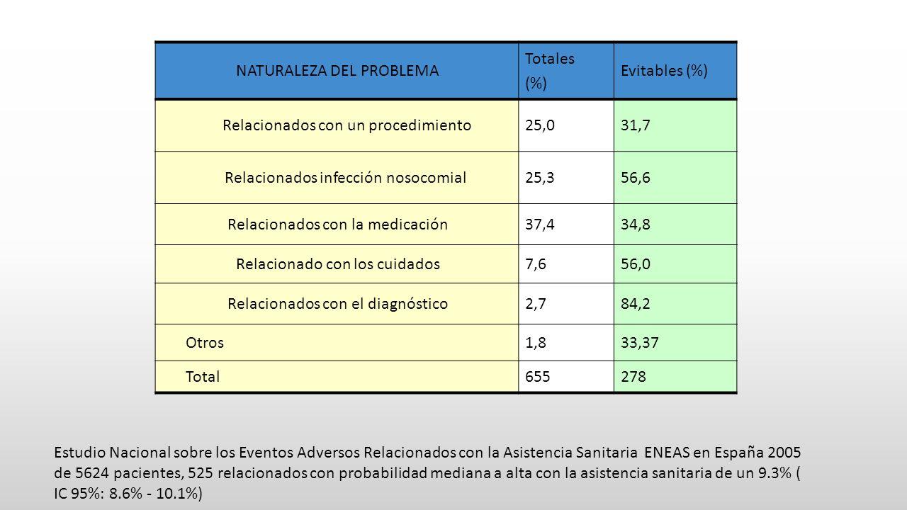 NATURALEZA DEL PROBLEMA Totales (%) Evitables (%) Relacionados con un procedimiento25,031,7 Relacionados infección nosocomial25,356,6 Relacionados con la medicación37,434,8 Relacionado con los cuidados7,656,0 Relacionados con el diagnóstico2,784,2 Otros1,833,37 Total655278 Estudio Nacional sobre los Eventos Adversos Relacionados con la Asistencia Sanitaria ENEAS en España 2005 de 5624 pacientes, 525 relacionados con probabilidad mediana a alta con la asistencia sanitaria de un 9.3% ( IC 95%: 8.6% - 10.1%)