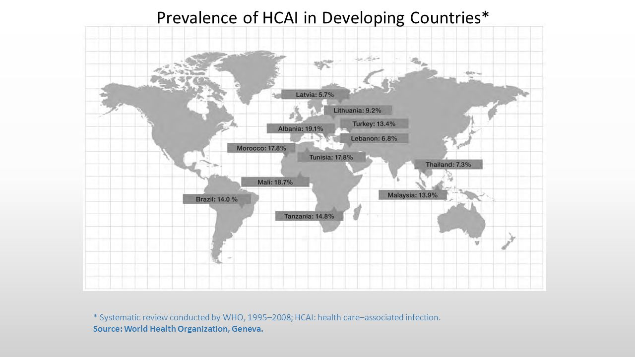 * Systematic review conducted by WHO, 1995–2008; HCAI: health care–associated infection. Source: World Health Organization, Geneva. Prevalence of HCAI