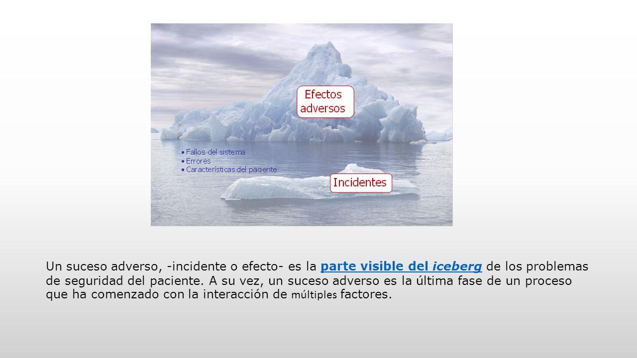 Un suceso adverso, -incidente o efecto- es la parte visible del iceberg de los problemas de seguridad del paciente. A su vez, un suceso adverso es la