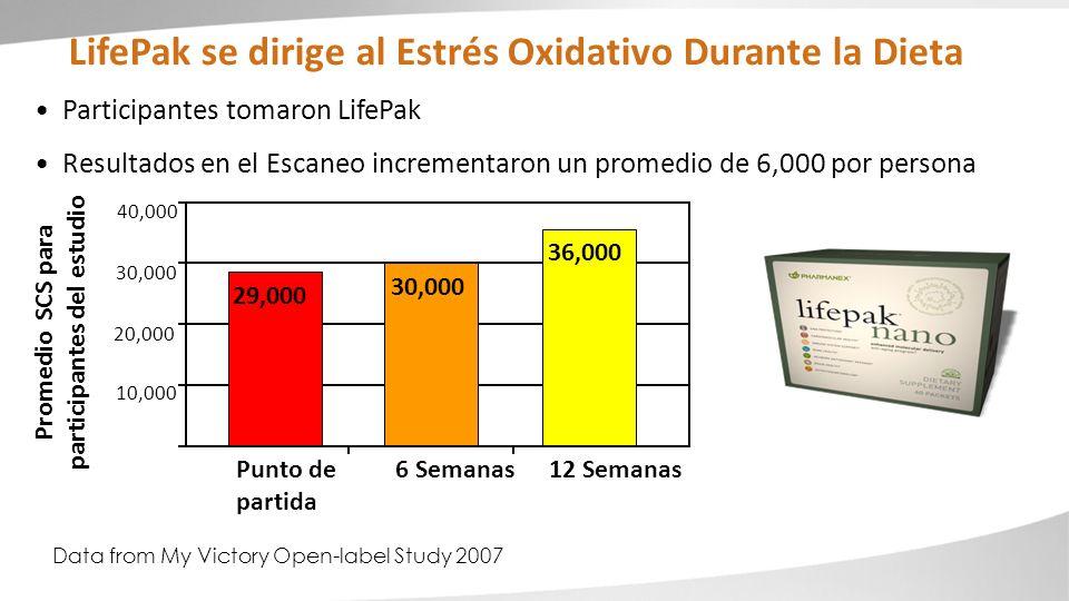 LifePak se dirige al Estrés Oxidativo Durante la Dieta Promedio SCS para participantes del estudio 10,000 20,000 30,000 40,000 36,000 30,000 29,000 Pu