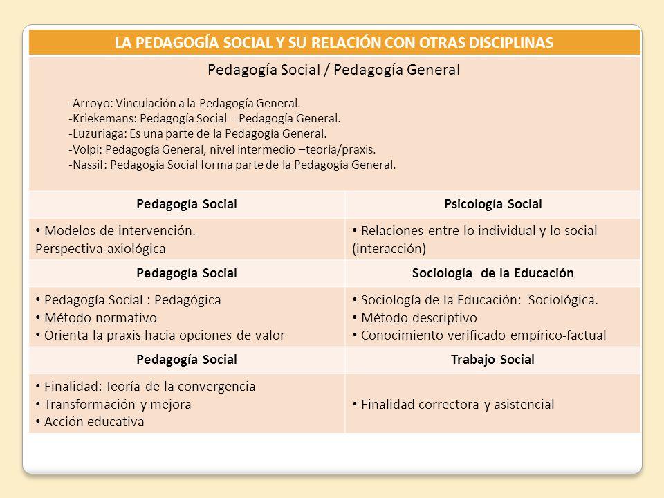 LA PEDAGOGÍA SOCIAL Y SU RELACIÓN CON OTRAS DISCIPLINAS Pedagogía Social / Pedagogía General -Arroyo: Vinculación a la Pedagogía General. -Kriekemans: