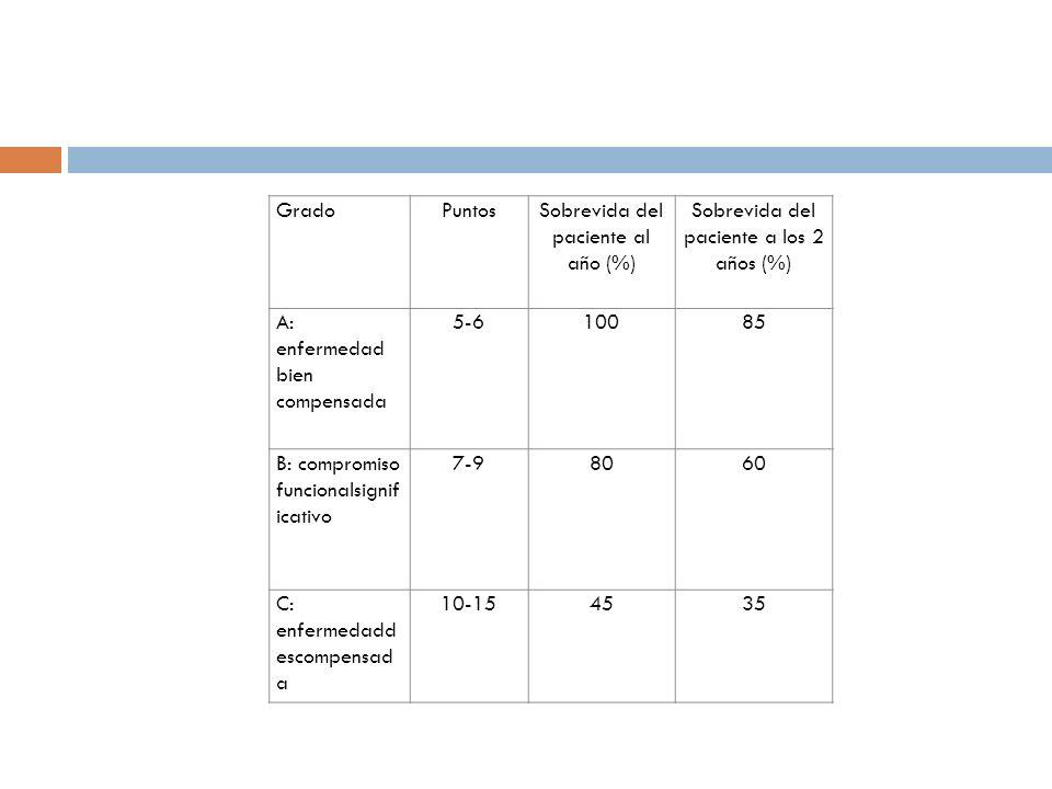 GradoPuntosSobrevida del paciente al año (%) Sobrevida del paciente a los 2 años (%) A: enfermedad bien compensada 5-610085 B: compromiso funcionalsignif icativo 7-98060 C: enfermedadd escompensad a 10-154535