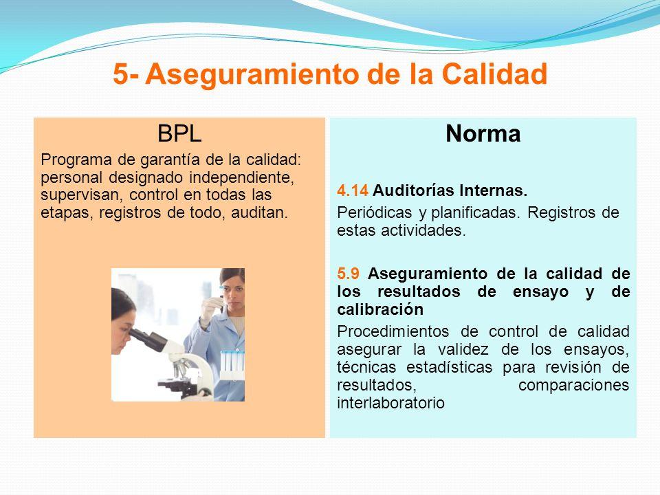 5- Aseguramiento de la Calidad BPL Programa de garantía de la calidad: personal designado independiente, supervisan, control en todas las etapas, regi