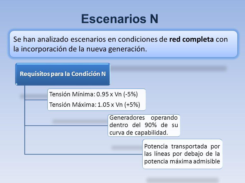 Se han analizado escenarios en condiciones de red completa con la incorporación de la nueva generación.