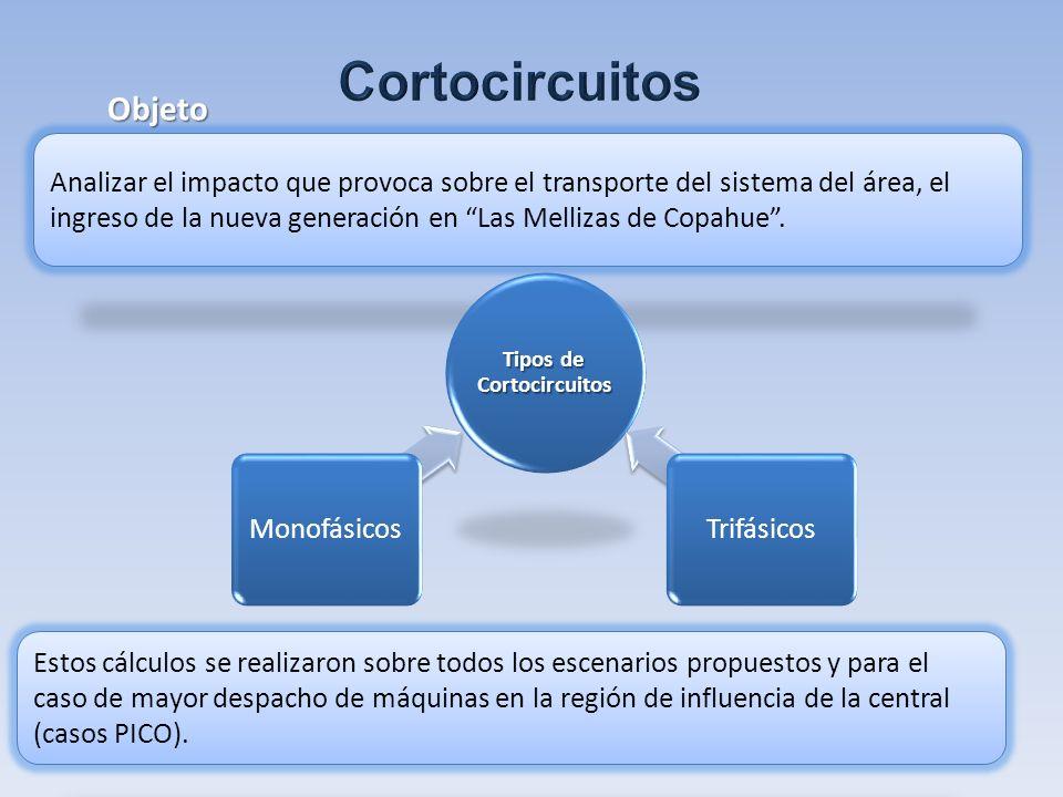 Analizar el impacto que provoca sobre el transporte del sistema del área, el ingreso de la nueva generación en Las Mellizas de Copahue. Objeto Tipos d