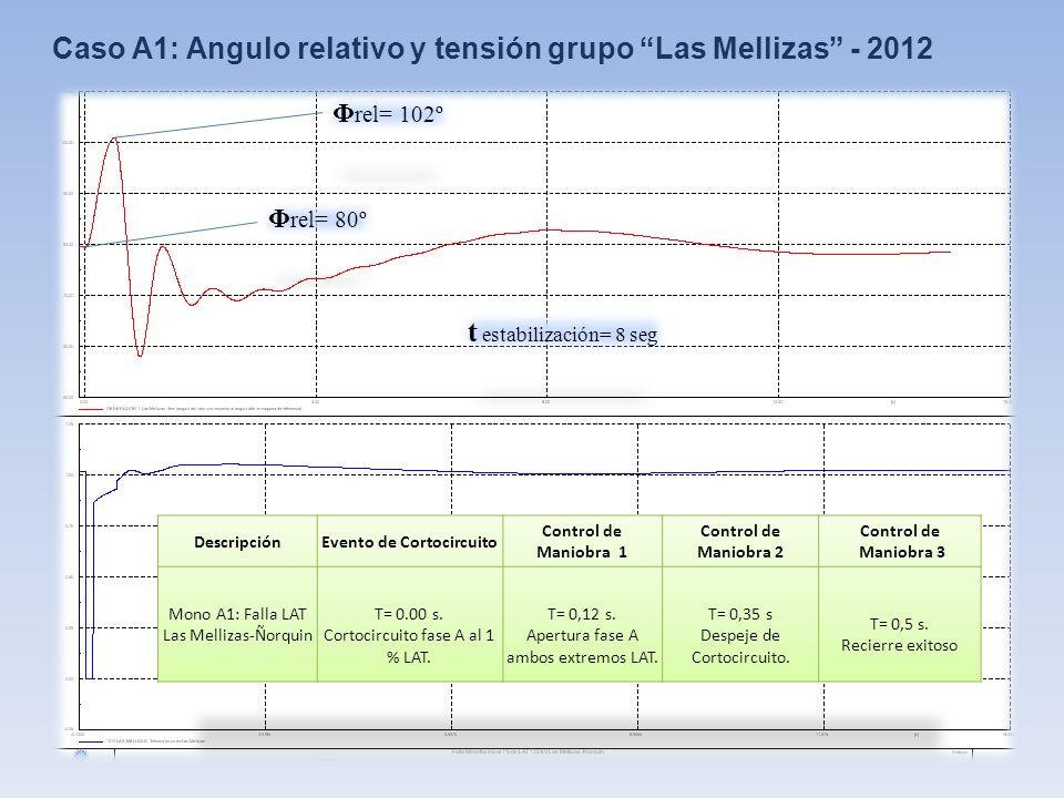 Caso A1: Angulo relativo y tensión grupo Las Mellizas - 2012 Φ rel= 80º Φ rel= 102º t estabilización= 8 seg