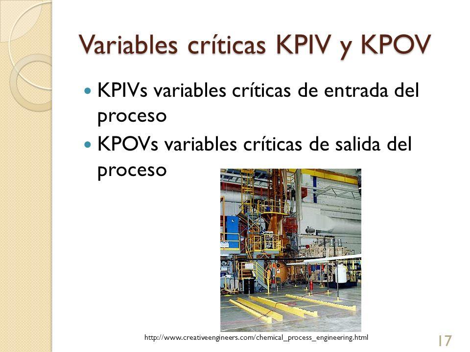 Variables críticas KPIV y KPOV KPIVs variables críticas de entrada del proceso KPOVs variables críticas de salida del proceso 17 http://www.creativeen