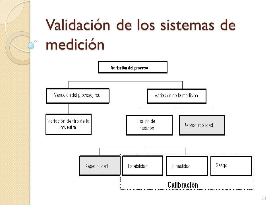 Validación de los sistemas de medición 23
