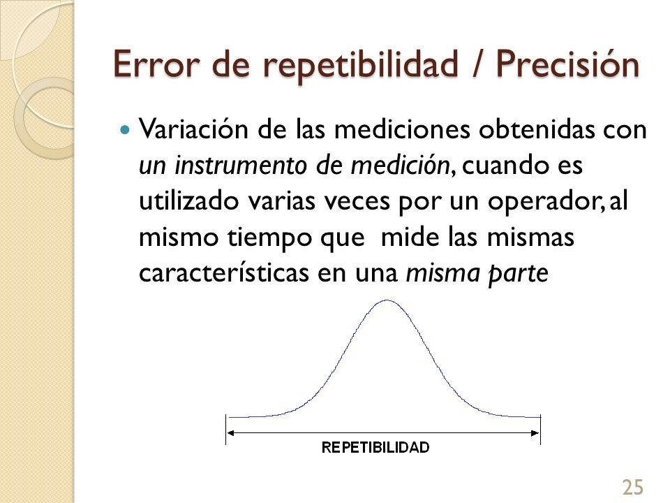 Error de repetibilidad / Precisión Variación de las mediciones obtenidas con un instrumento de medición, cuando es utilizado varias veces por un opera
