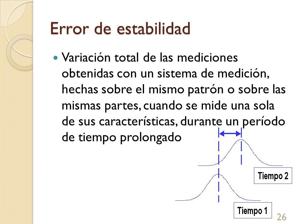 Error de estabilidad Variación total de las mediciones obtenidas con un sistema de medición, hechas sobre el mismo patrón o sobre las mismas partes, c