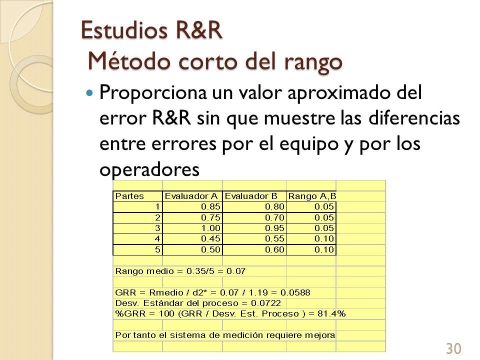 Estudios R&R Método corto del rango Proporciona un valor aproximado del error R&R sin que muestre las diferencias entre errores por el equipo y por lo
