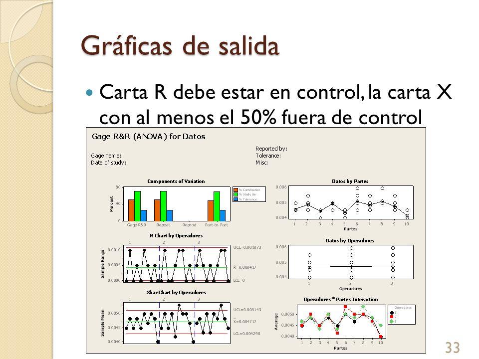Gráficas de salida Carta R debe estar en control, la carta X con al menos el 50% fuera de control 33