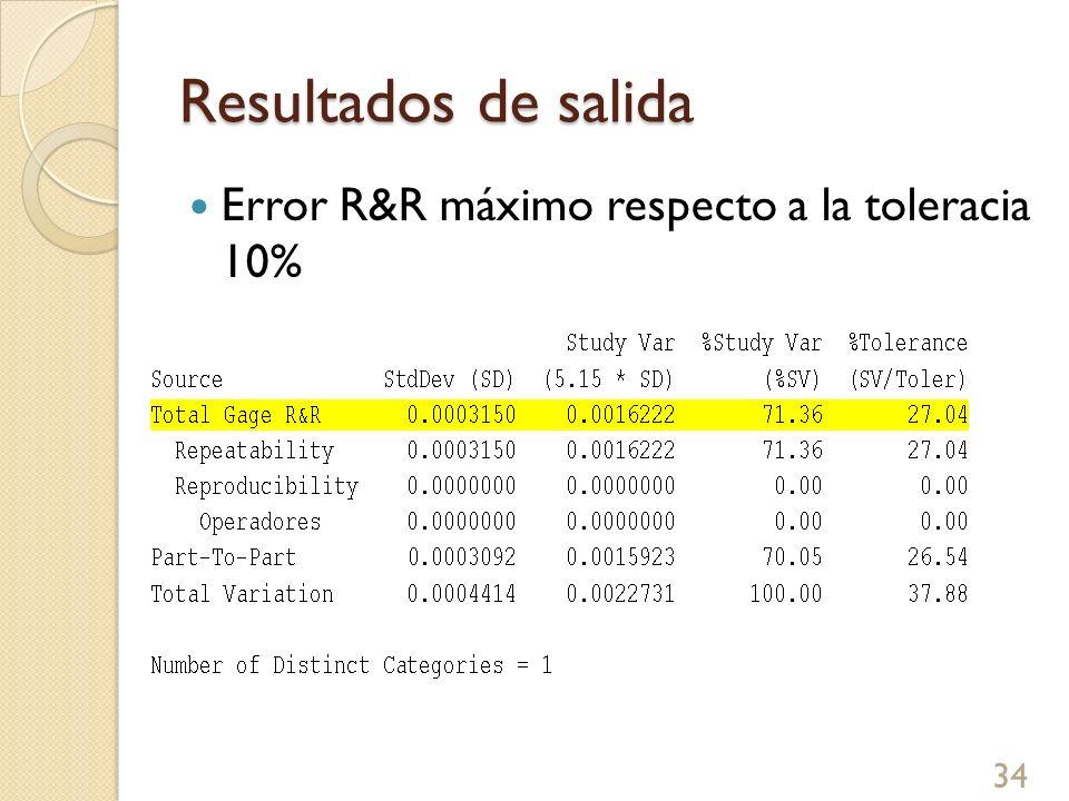 Resultados de salida Error R&R máximo respecto a la toleracia 10% 34