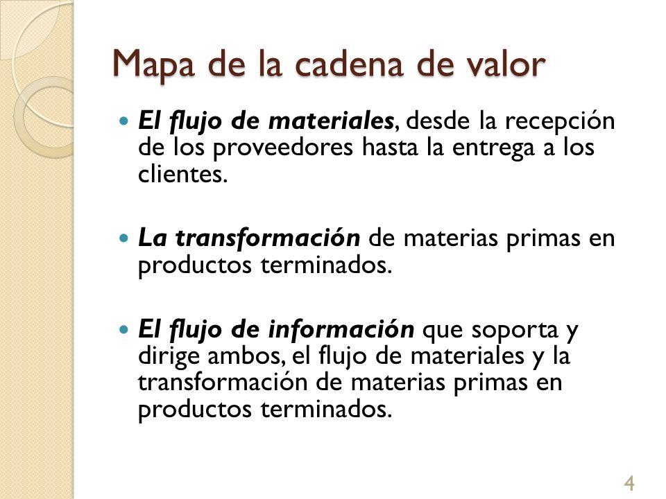 Mapa de la cadena de valor El flujo de materiales, desde la recepción de los proveedores hasta la entrega a los clientes. La transformación de materia