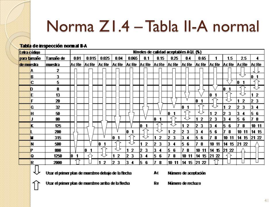 Norma Z1.4 – Tabla II-A normal 41