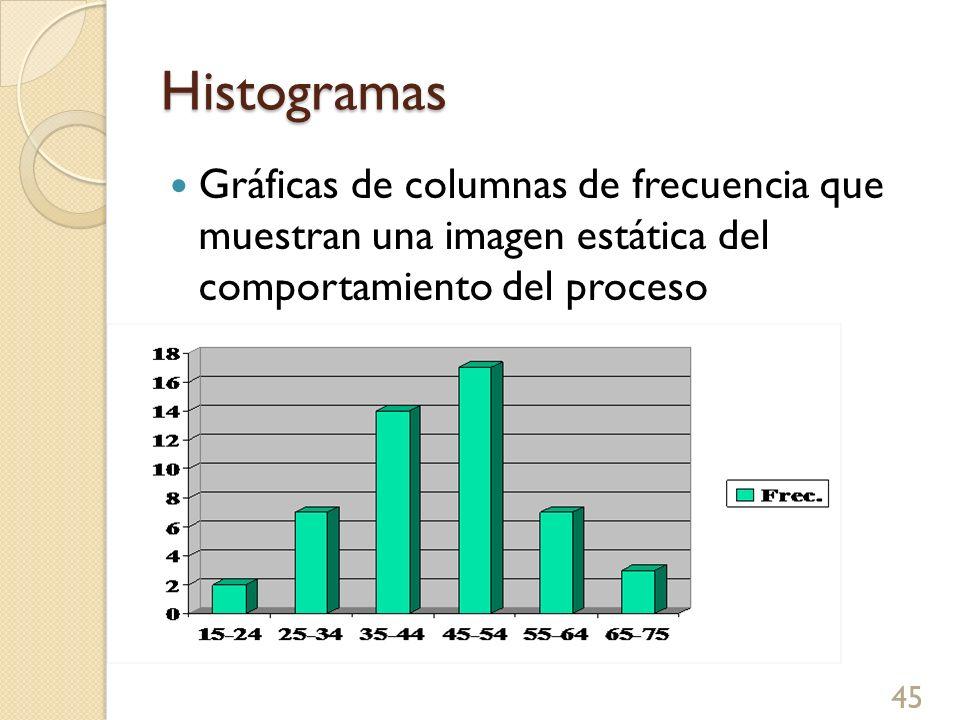 Histogramas Gráficas de columnas de frecuencia que muestran una imagen estática del comportamiento del proceso 45