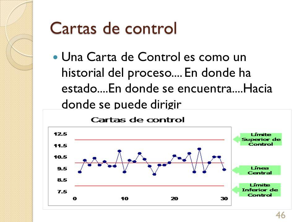 Cartas de control Una Carta de Control es como un historial del proceso.... En donde ha estado....En donde se encuentra....Hacia donde se puede dirigi