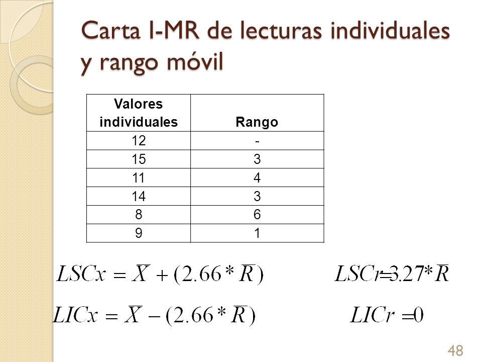 Carta I-MR de lecturas individuales y rango móvil Valores individualesRango 12- 153 114 143 86 91 48