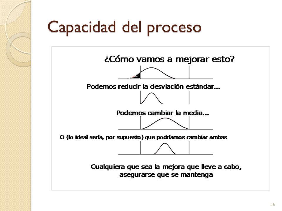 Capacidad del proceso 56