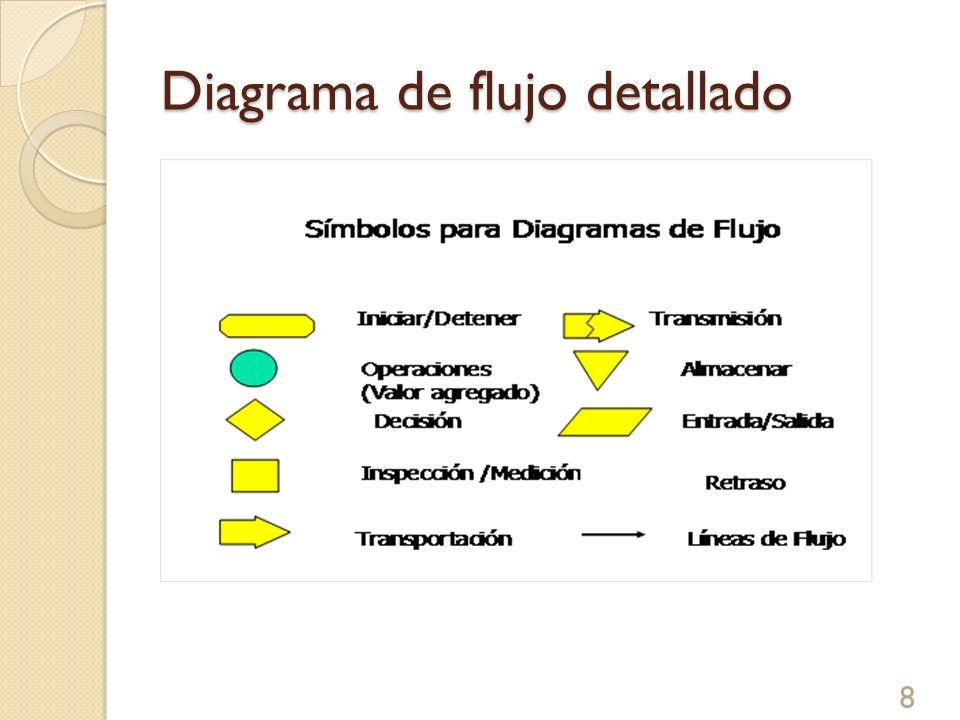 Diagrama de flujo detallado 8