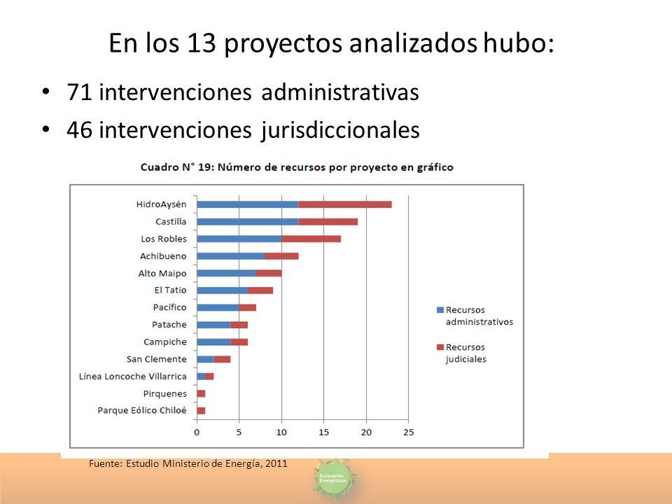 En los 13 proyectos analizados hubo: 71 intervenciones administrativas 46 intervenciones jurisdiccionales Fuente: Estudio Ministerio de Energía, 2011