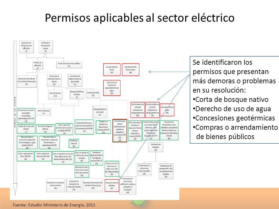 Permisos aplicables al sector eléctrico Se identificaron los permisos que presentan más demoras o problemas en su resolución: Corta de bosque nativo D