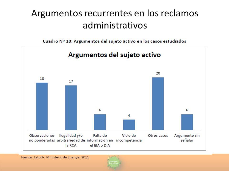 Argumentos recurrentes en los reclamos administrativos Fuente: Estudio Ministerio de Energía, 2011
