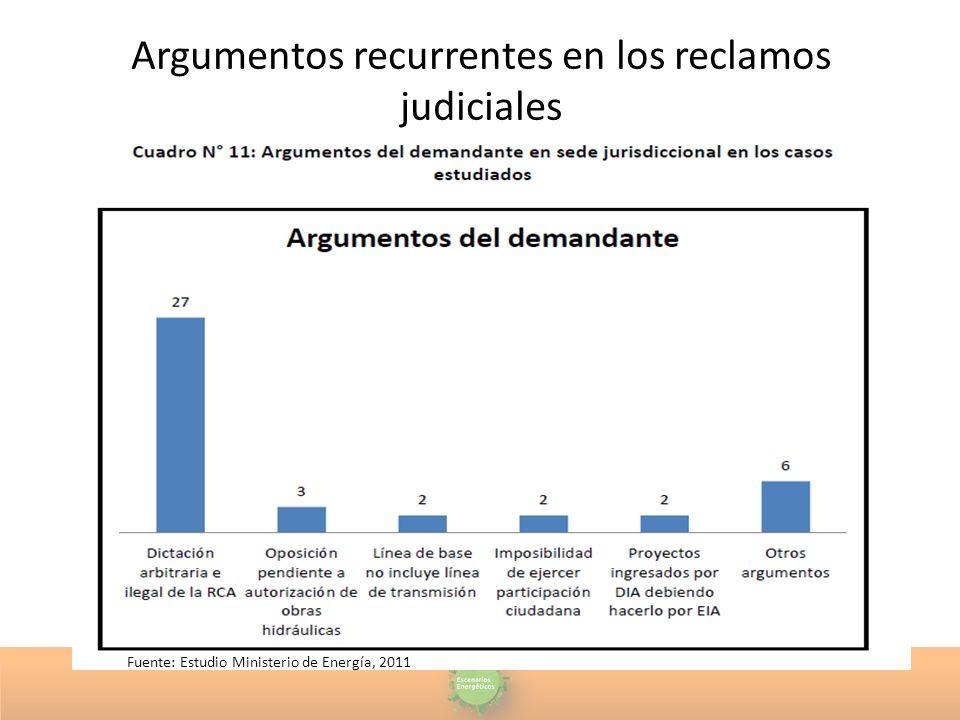 Argumentos recurrentes en los reclamos judiciales Fuente: Estudio Ministerio de Energía, 2011