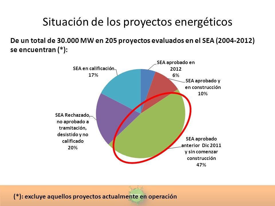 Situación de los proyectos energéticos De un total de 30.000 MW en 205 proyectos evaluados en el SEA (2004-2012) se encuentran (*): (*): excluye aquellos proyectos actualmente en operación
