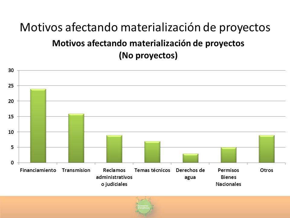 Motivos afectando materialización de proyectos