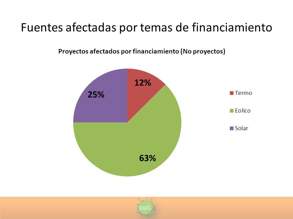 Fuentes afectadas por temas de financiamiento