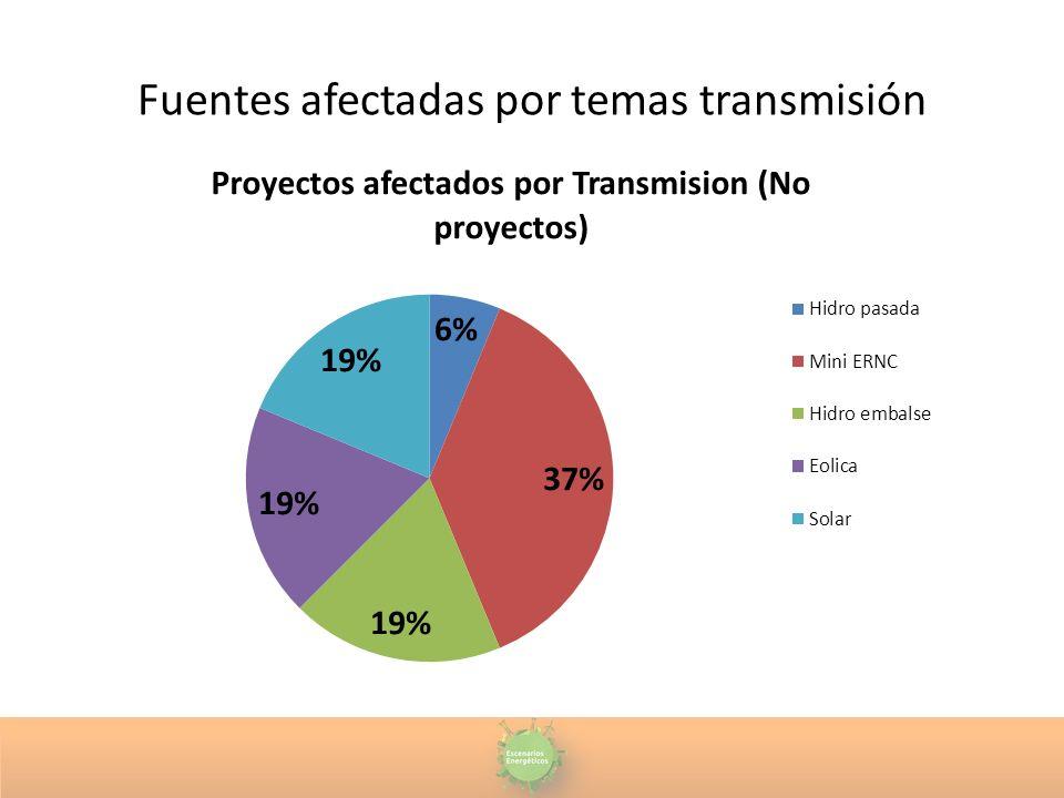 Fuentes afectadas por temas transmisión