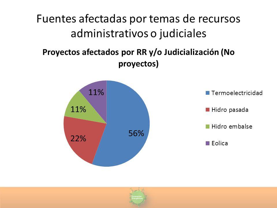 Fuentes afectadas por temas de recursos administrativos o judiciales